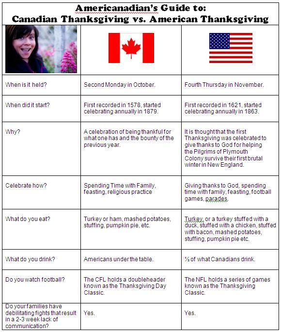 canadian vs american dating